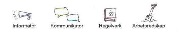 Informatör - Kommunikatör - Regelverk - Arbetsredskap